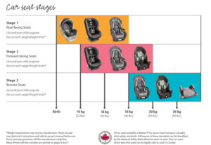 car seat requirements in Canada
